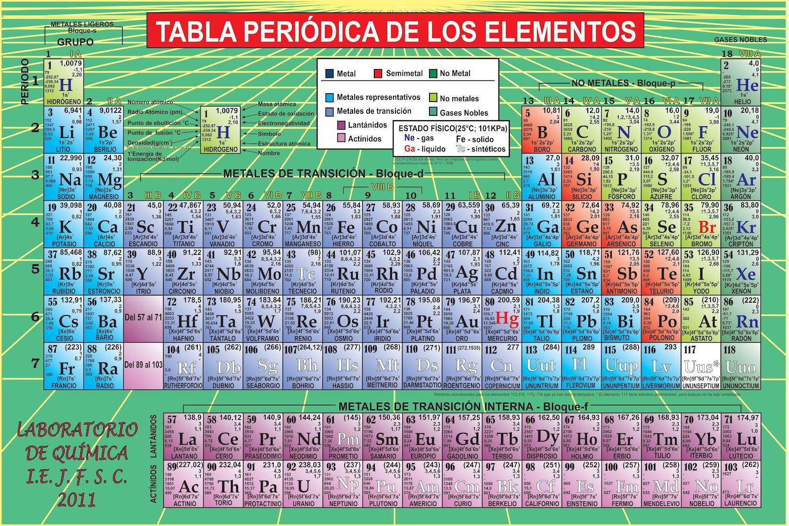 La tabla peridica tiene 4 nuevos elementos 800noticias la tabla peridica tiene 4 nuevos elementos urtaz Images