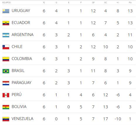 tabla de las eliminatorias suramericana mundial