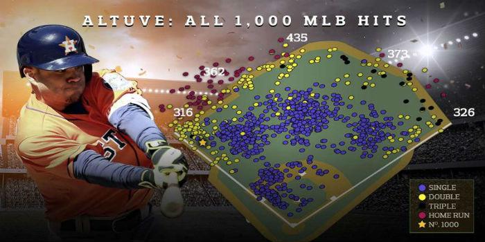 José Altuve hits