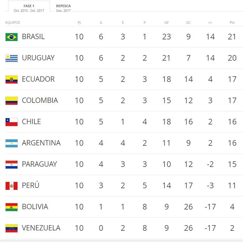 tabla-eliminatorias-rusia-2018